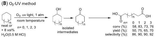 La réaction a lieu en une seule étape. Les composés intermédiaires ont été isolés, purifiés pour l'étude.