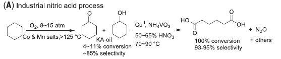 Méthode de synthèse actuelle de l'acide adipique, coûteuse en énergie (chauffage) et productrice de N2O.
