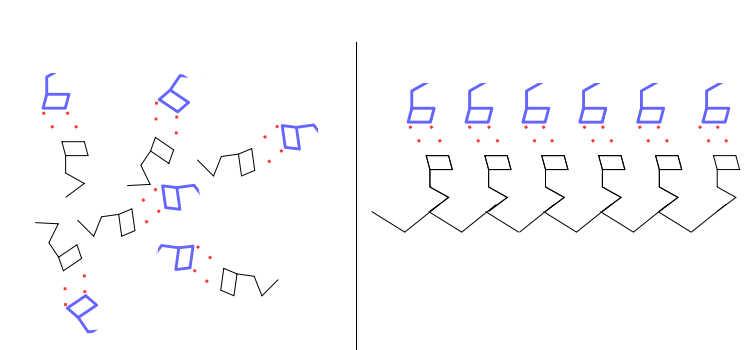 """A gauche : les molécules d'intérêt (en bleu) sont liés aux inhibiteurs de cristallisation, et restent en solution (de façon désorganisée) A droite : les """"inhibiteurs"""" sont réunis sous forme d'un seul polymère permettent l'organisation du composé d'intérêt"""